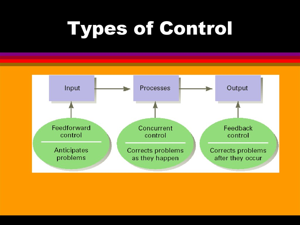 Controlling As A Management Function Online Presentation