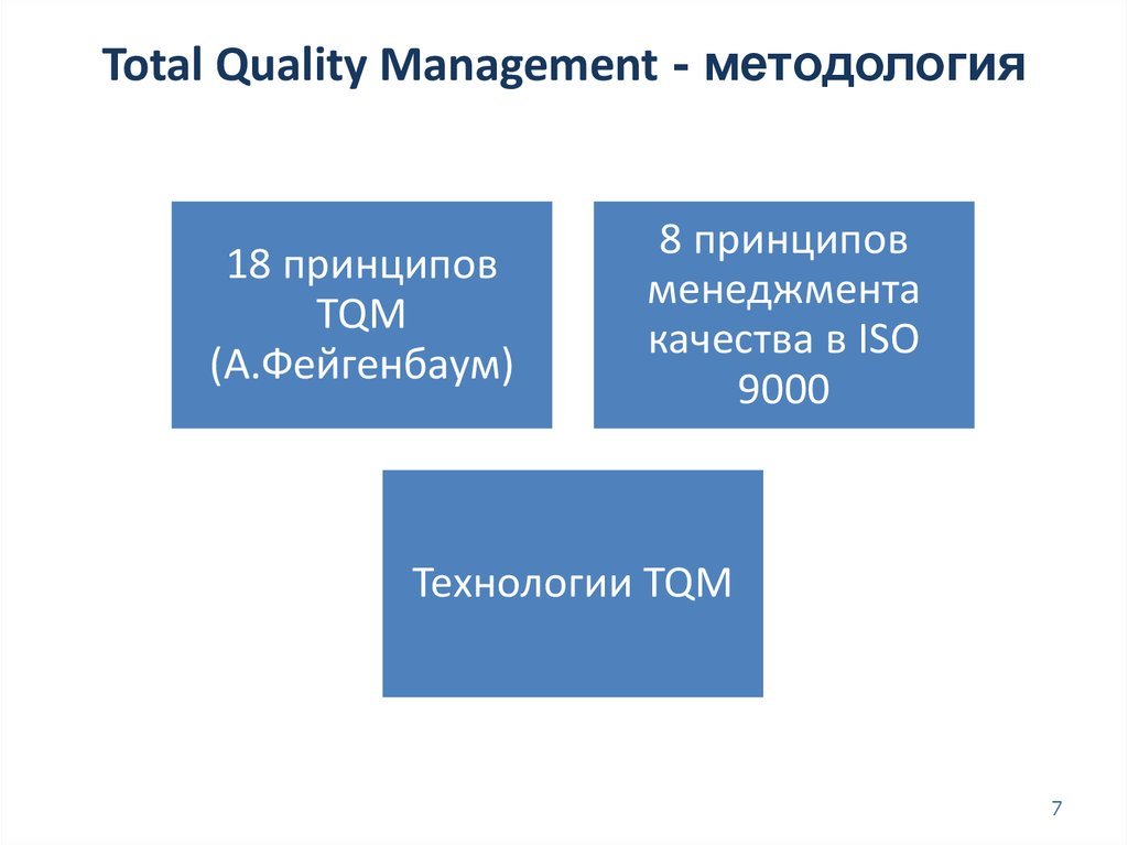 Total Quality Management - методология