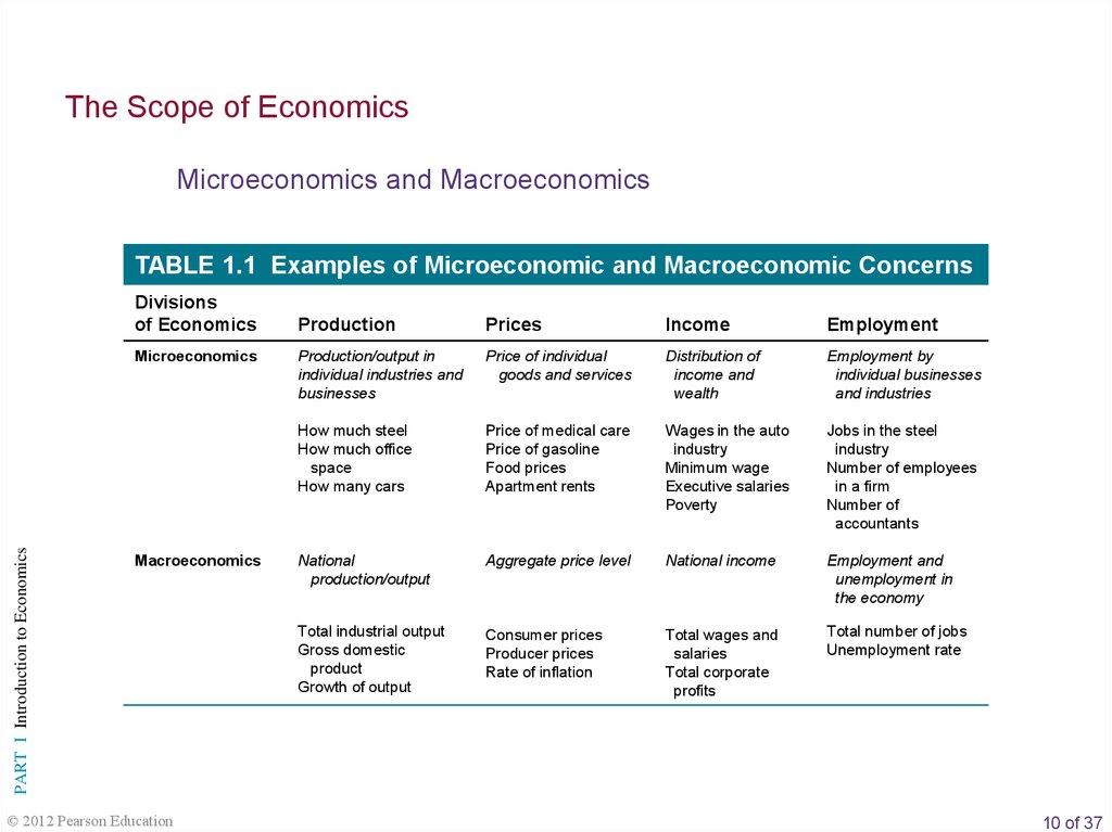 Economics As A Science Online Presentation