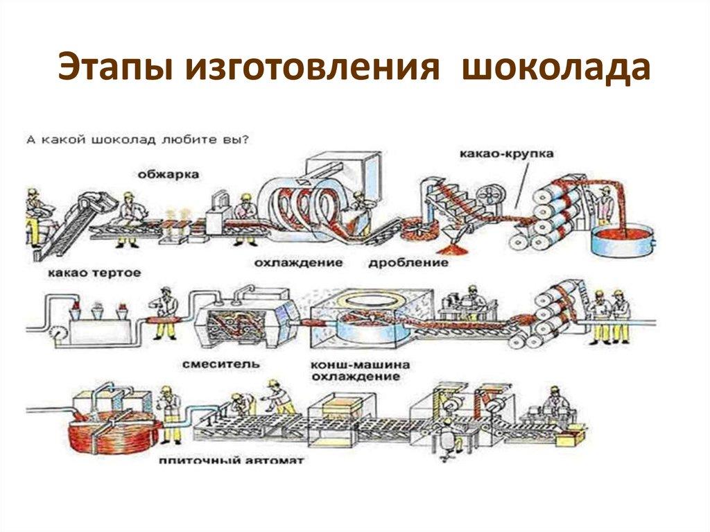 Картинки процесс производства