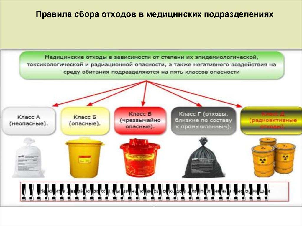 картинки на тему мед отходы в лпу нашей статье