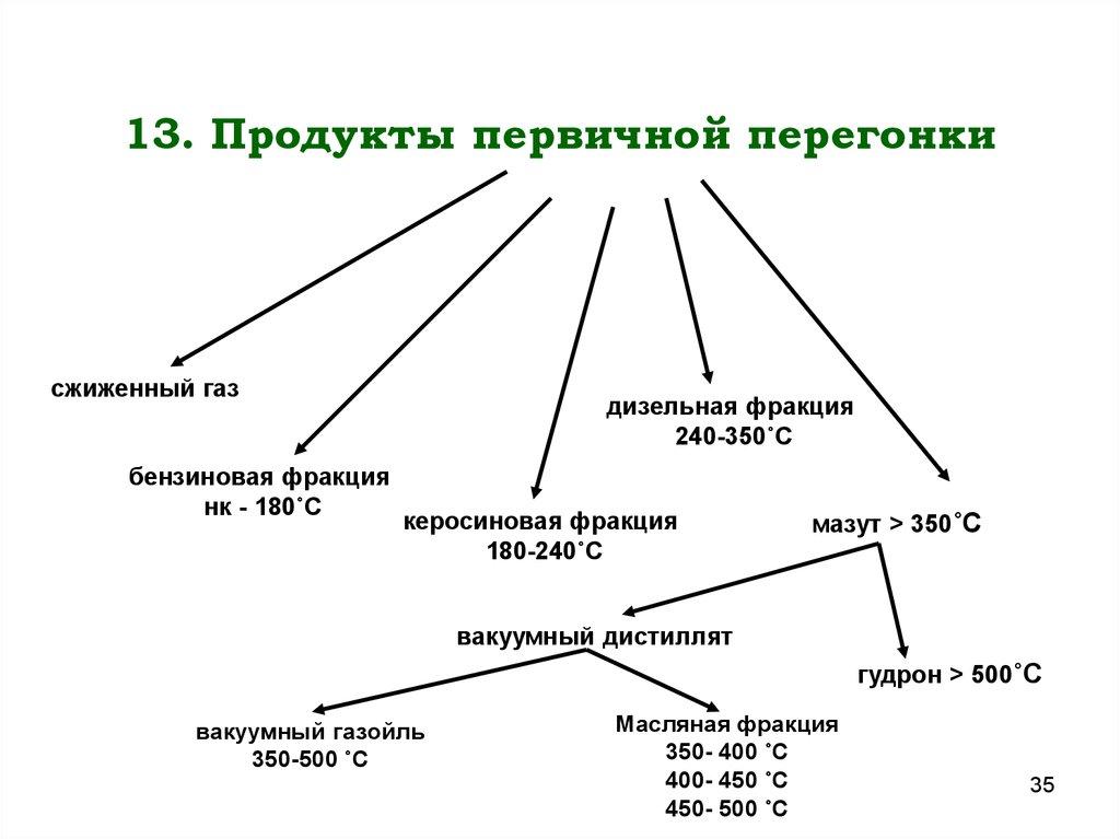 Принципиальная схема ректификационной установки фото 214