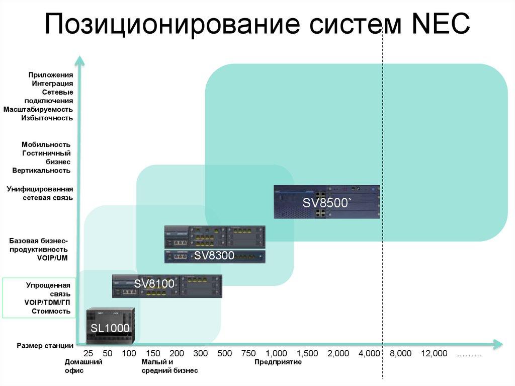 Установка и программирование  Позиционирование систем NEC