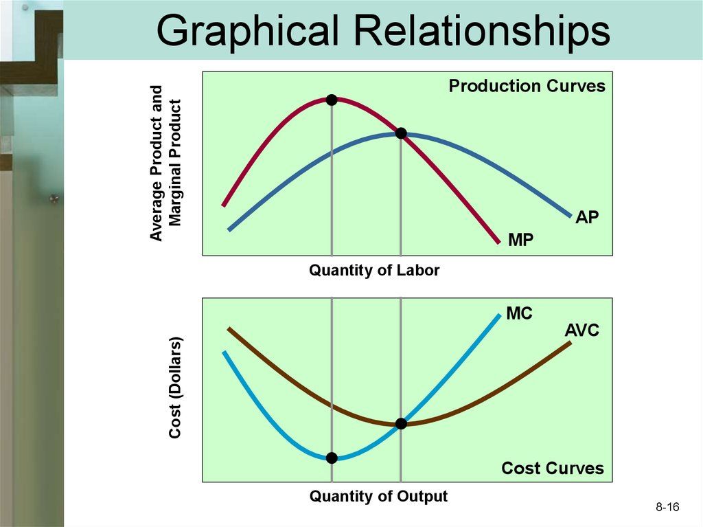 Graphical Relationships