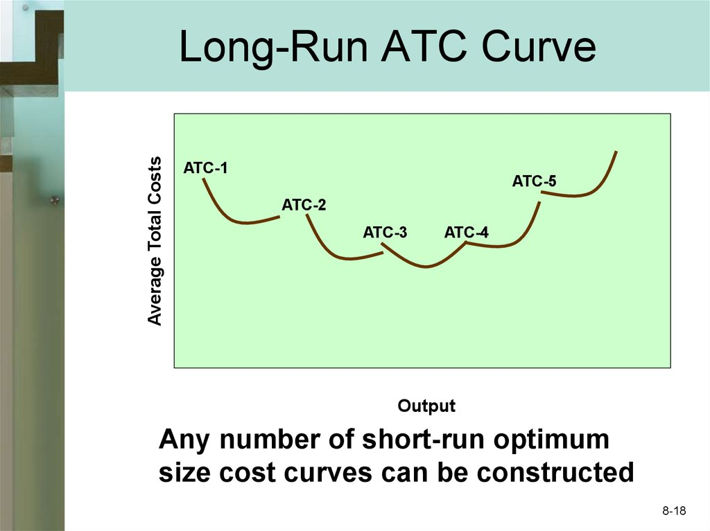 Long-Run ATC Curve