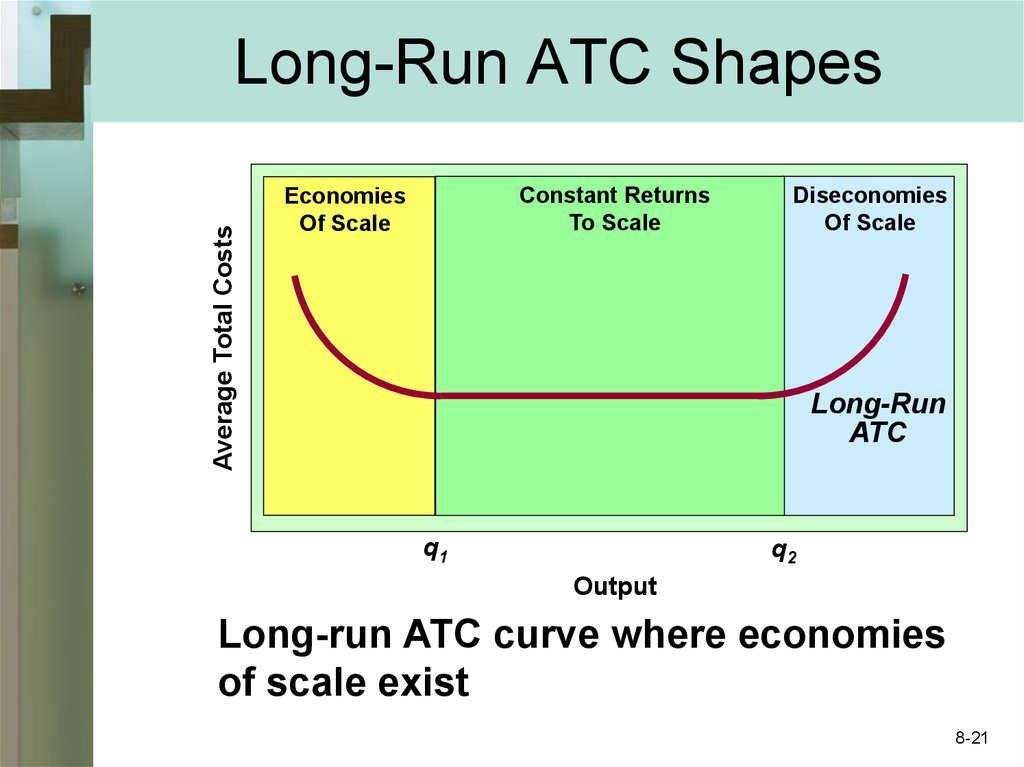 Long-Run ATC Shapes