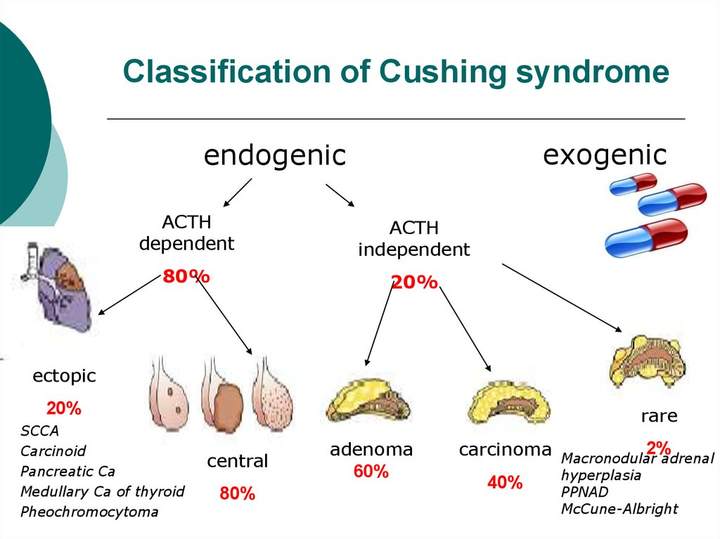 Classification of Cushing syndrome