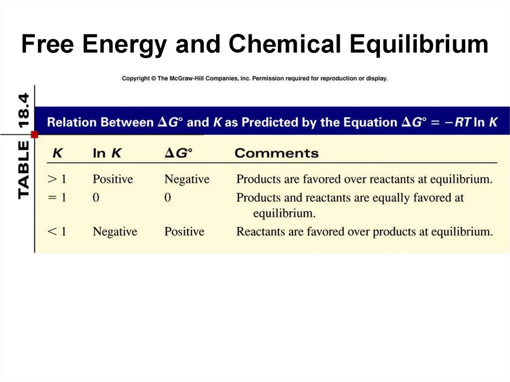 Free Energy and Chemical Equilibrium
