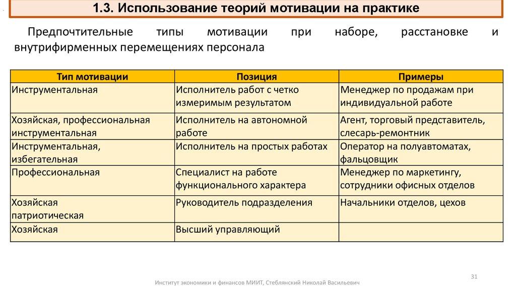 шпаргалки по менеджменту мотивация труда сотрудников предприятий и организаций