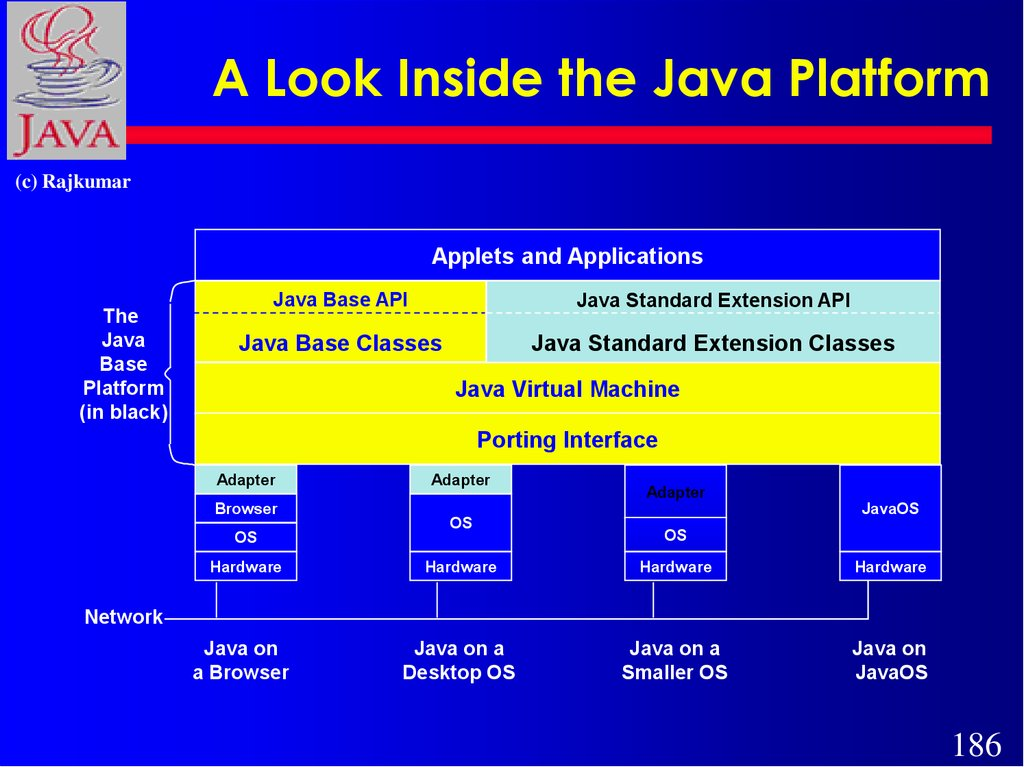 A Look Inside the Java Platform