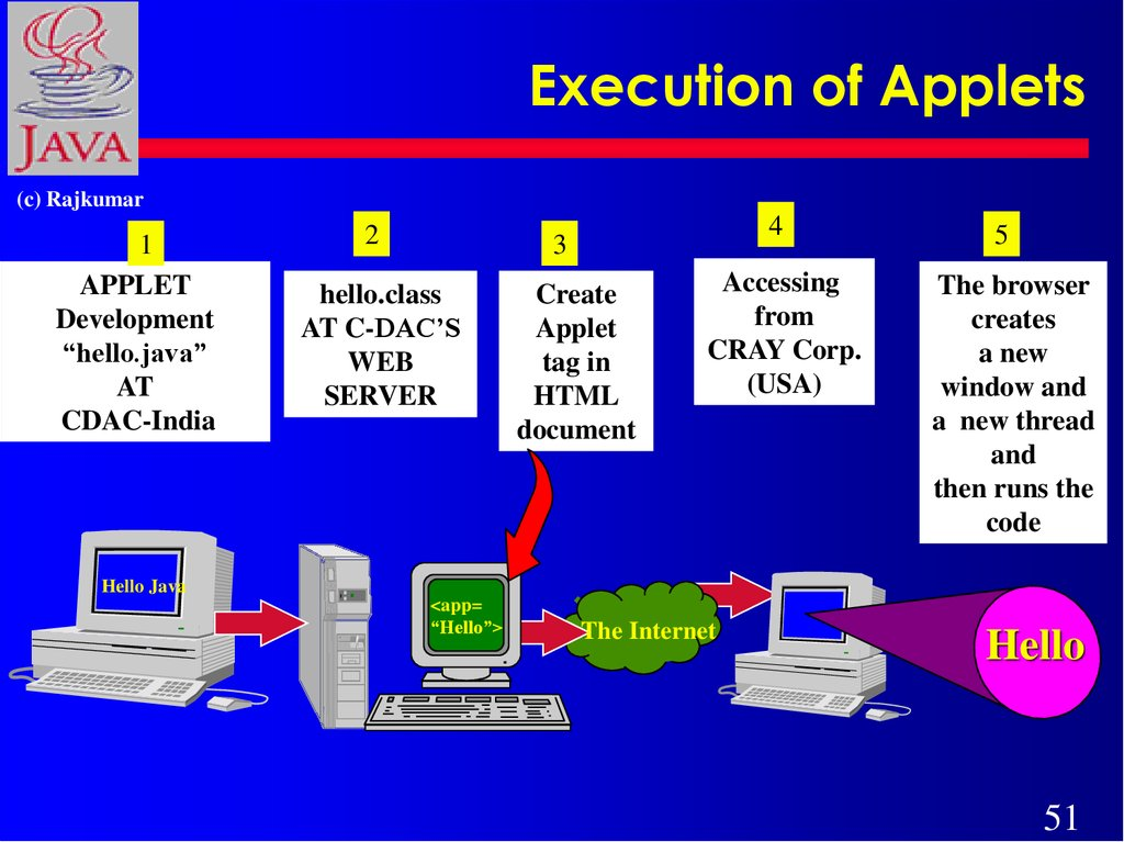 Execution of Applets