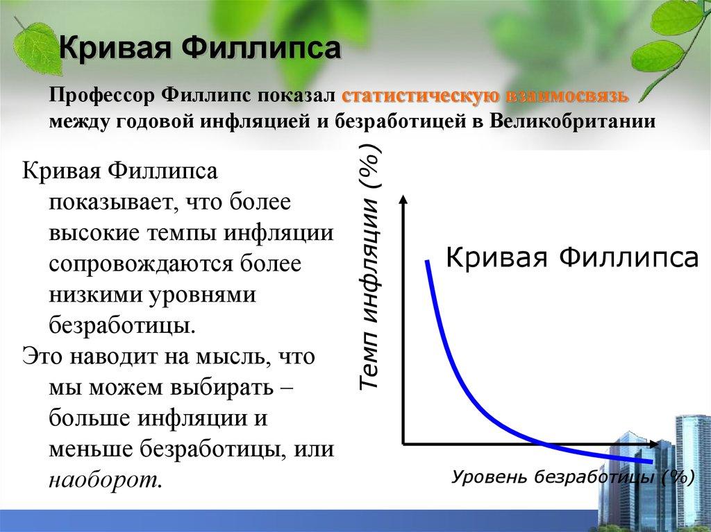 взаимосвязь безработицы и инфляции. кривая филлипса и ее модификации. шпаргалка
