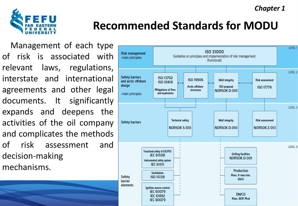 Recommended Standards for MODU