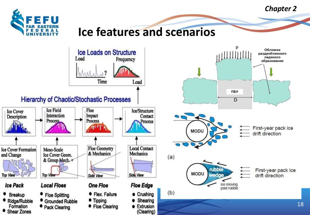 Ice features and scenarios