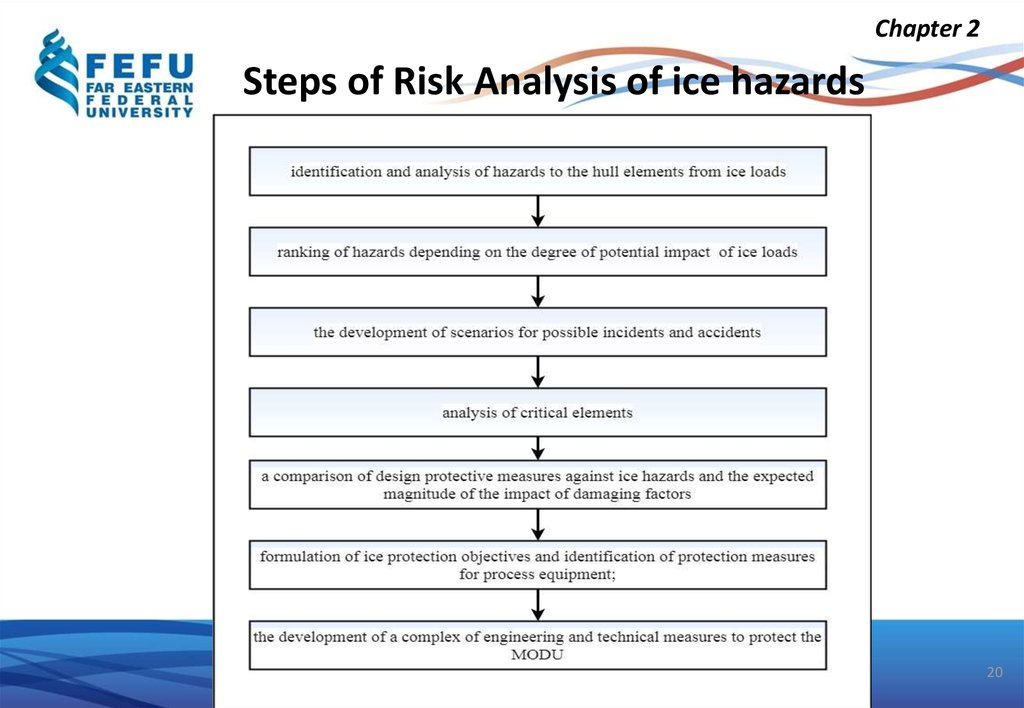 Steps of Risk Analysis of ice hazards