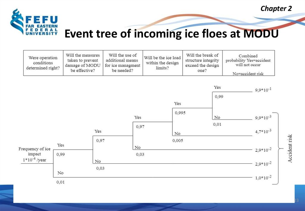 Event tree of incoming ice floes at MODU
