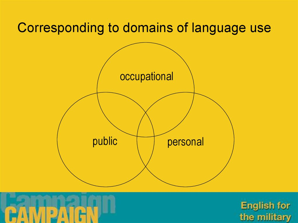Corresponding to domains of language use
