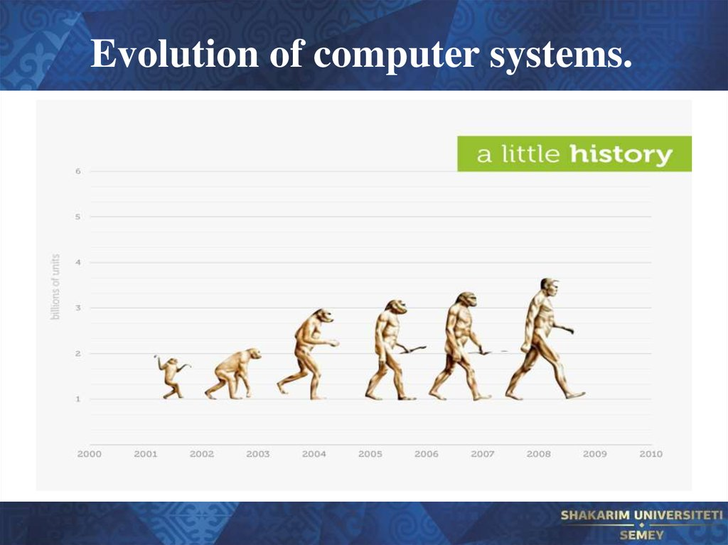 Evolution of computer systems.
