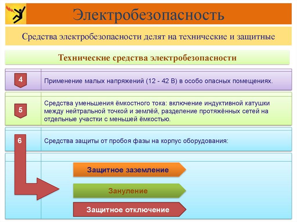 Электробезопасность требования к помещению ответы на билеты 3 группа электробезопасности до 1000в