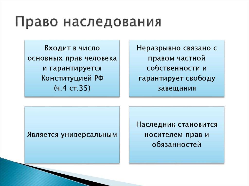 Права основные положения шпаргалка наследственного