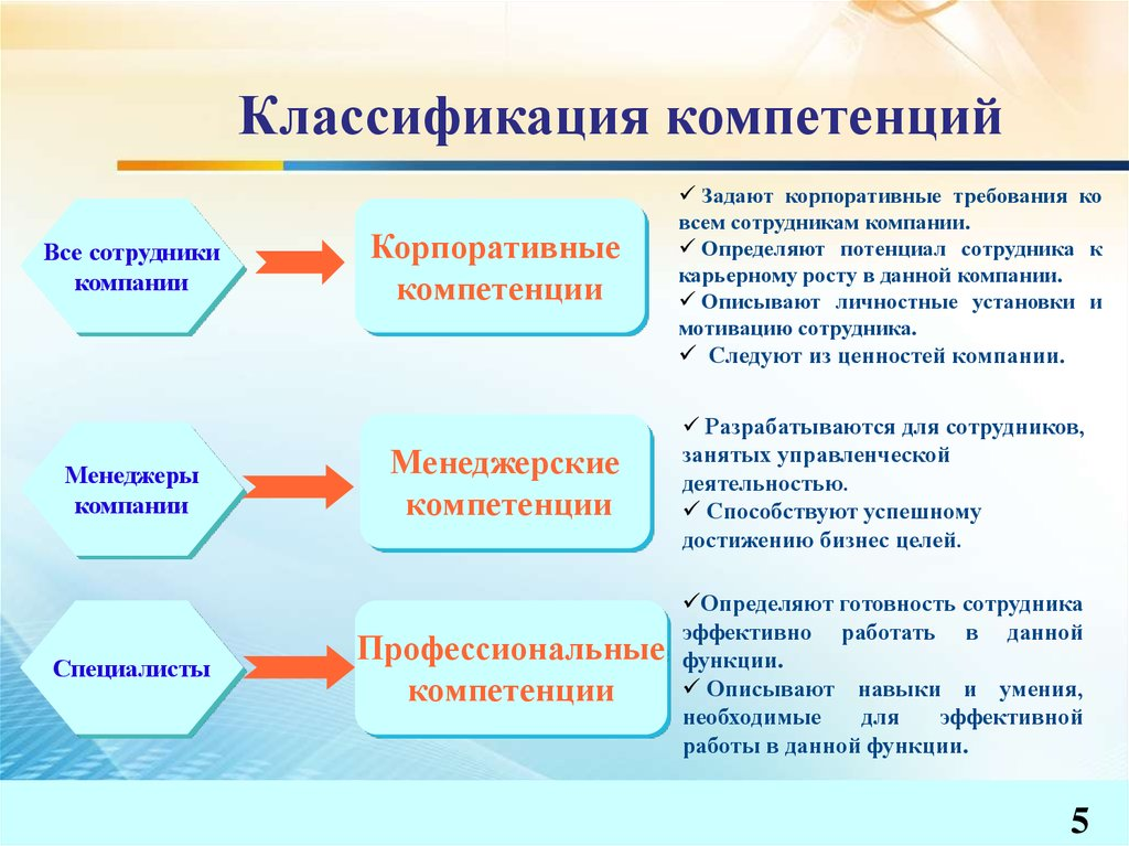 Дипломная работа девушка модель компетенций работа для девушки администратор
