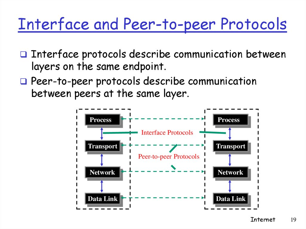 Interface and Peer-to-peer Protocols