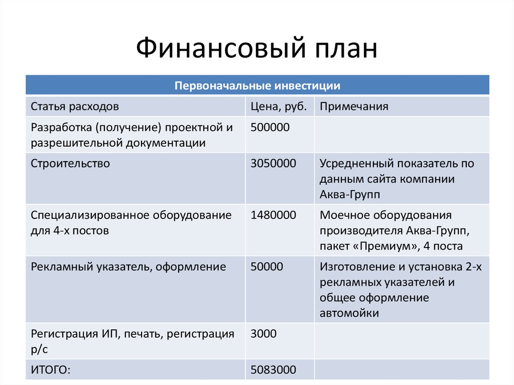 Ип автомойка регистрация регистрация ооо курская бизнес