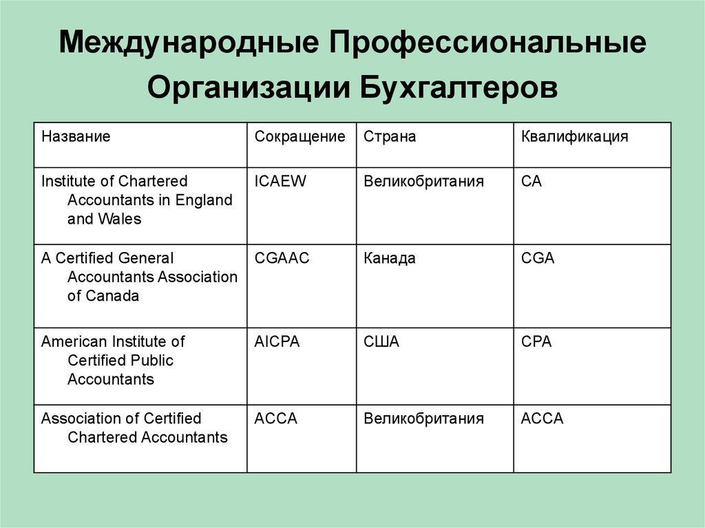 Международные национальные профессиональные организации бухгалтеров мое дело ютуб
