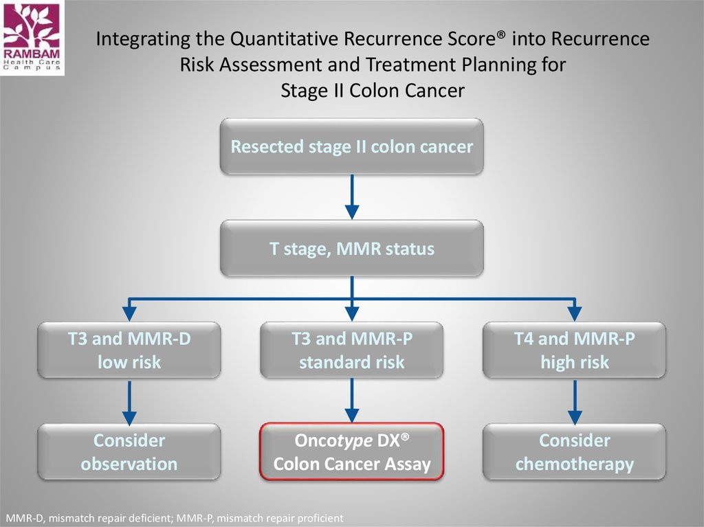 Integrating the Quantitative Recurrence Score® into Recurrence Risk Assessment and Treatment Planning for Stage II Colon Cancer