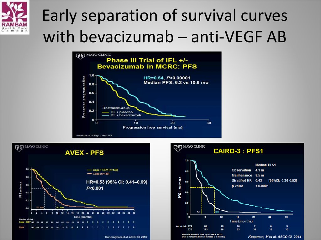 Early separation of survival curves with bevacizumab – anti-VEGF AB