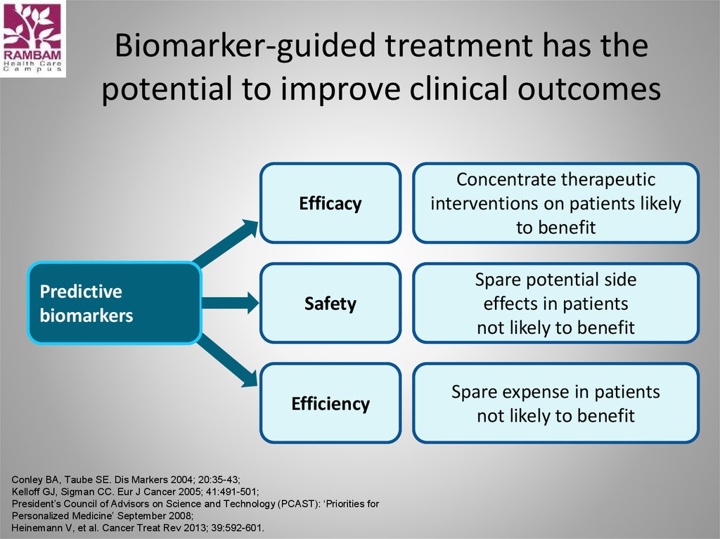 Biomarker-guided treatment has the potential to improve clinical outcomes