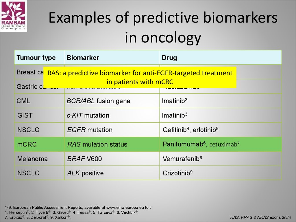 Examples of predictive biomarkers in oncology