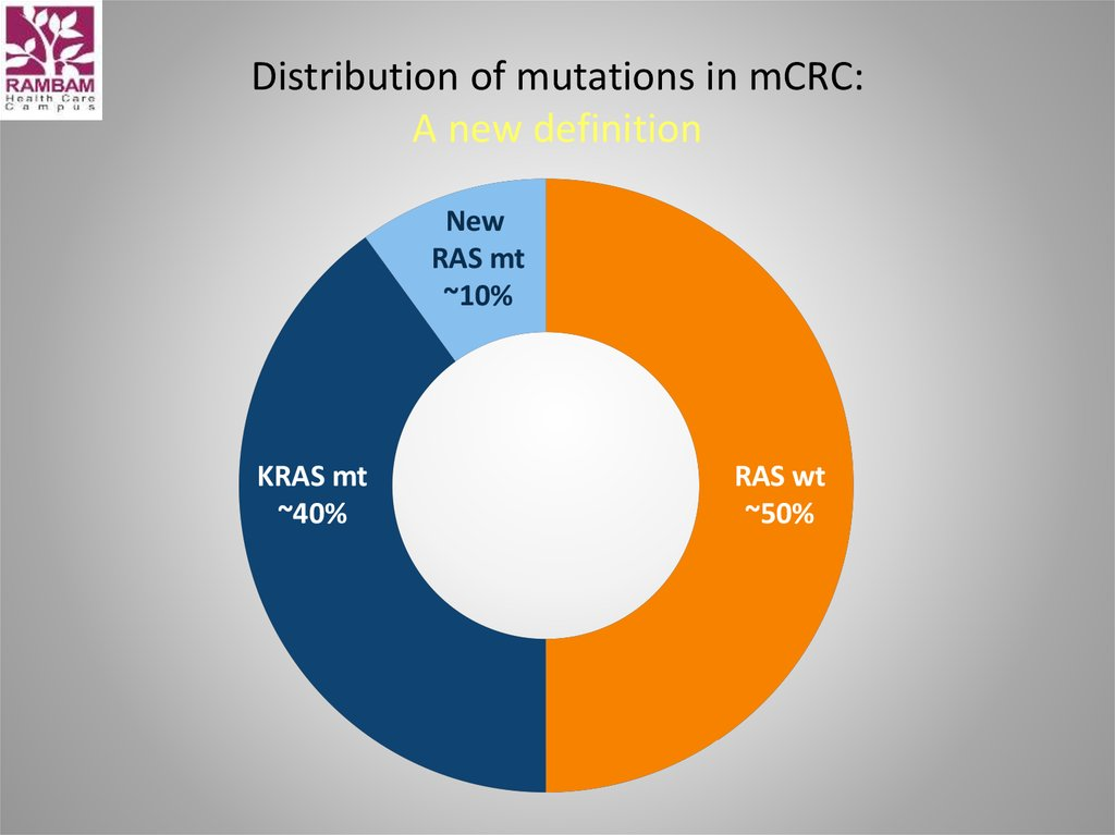 Distribution of mutations in mCRC: A new definition