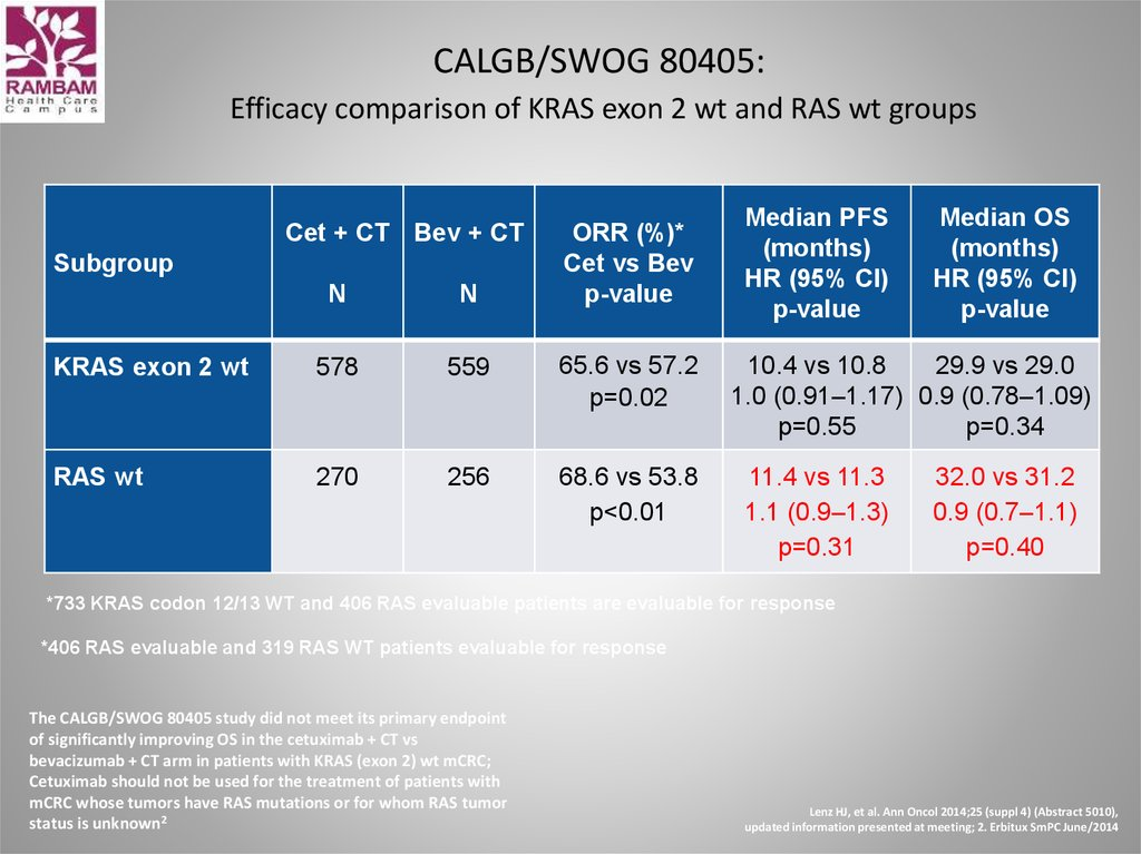 CALGB/SWOG 80405: Efficacy comparison of KRAS exon 2 wt and RAS wt groups
