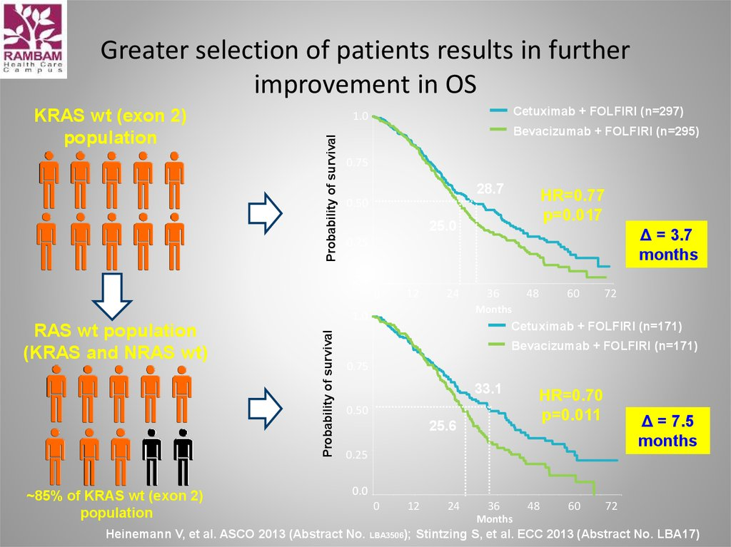 Greater selection of patients results in further improvement in OS