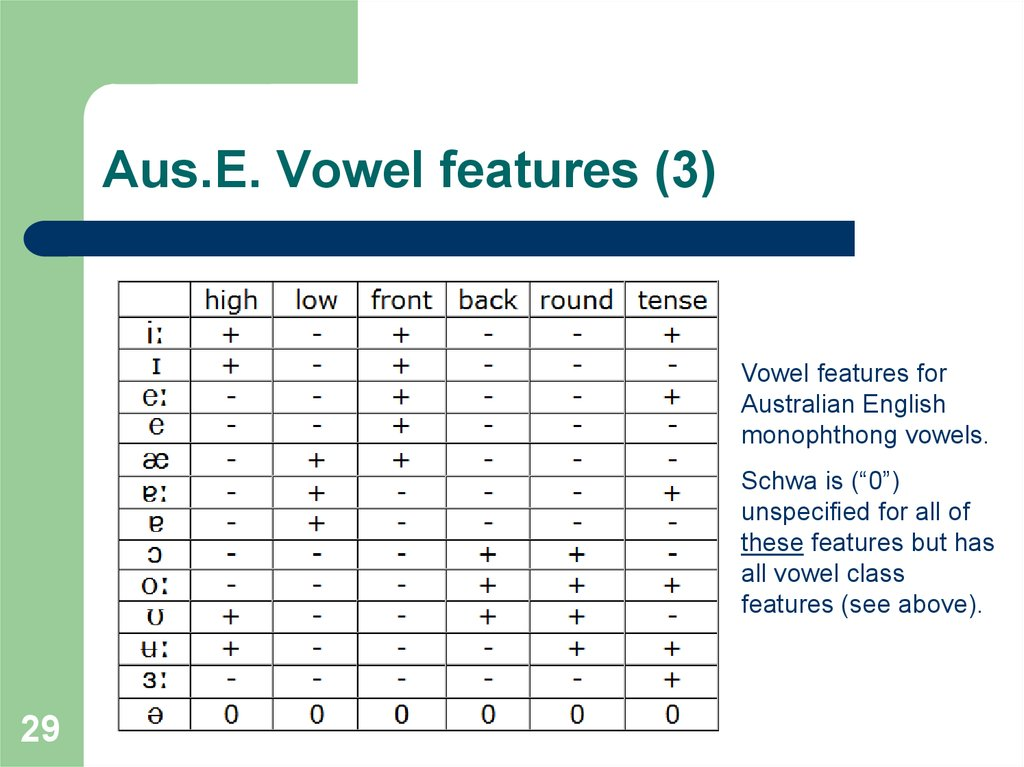 Aus.E. Vowel features (3)