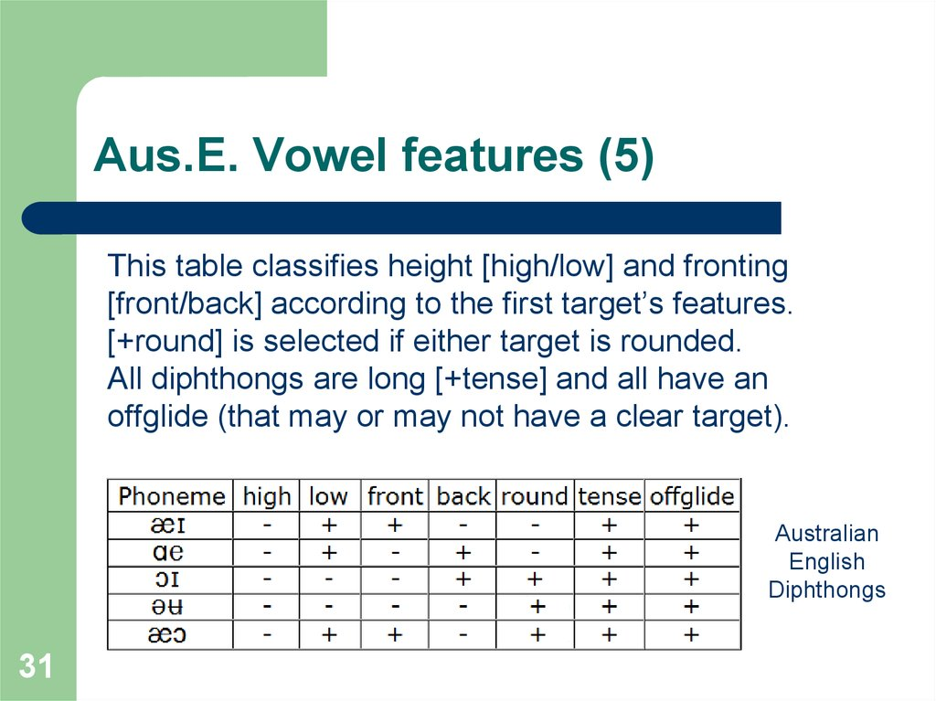Aus.E. Vowel features (5)