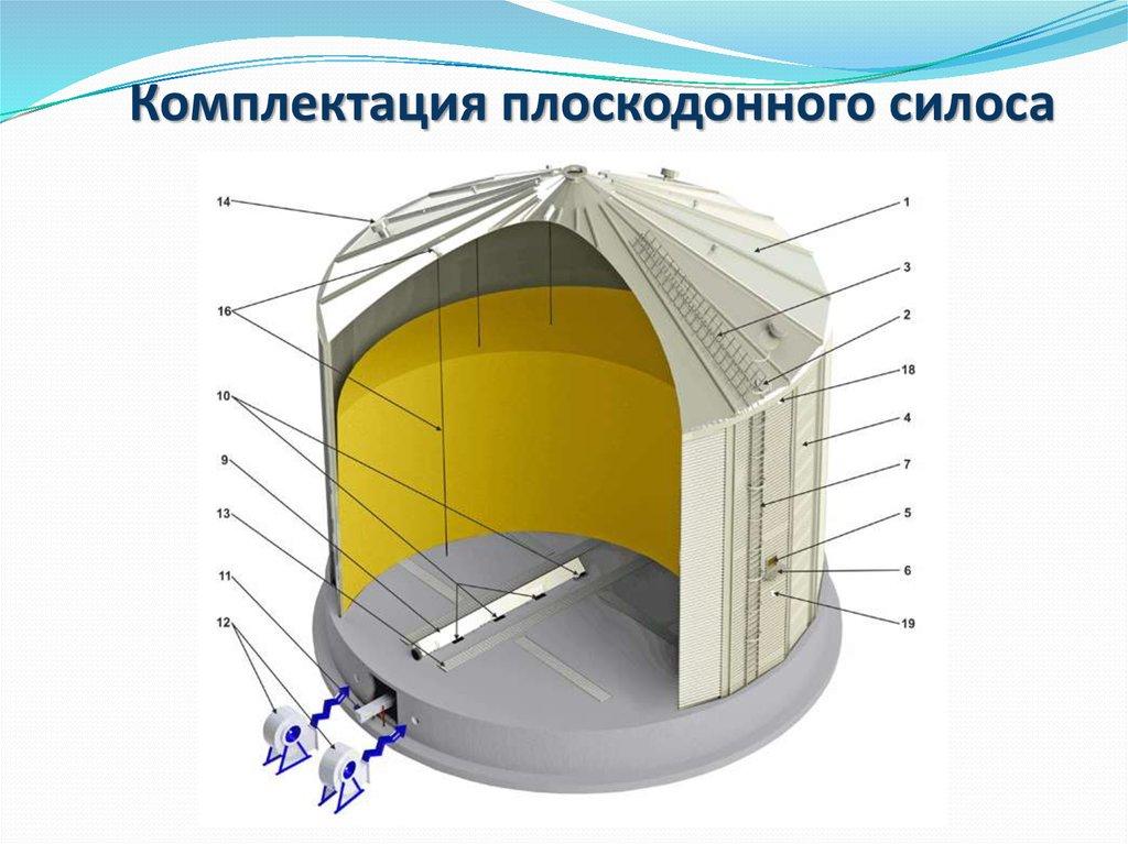силосный корпус элеватора жб чертеж