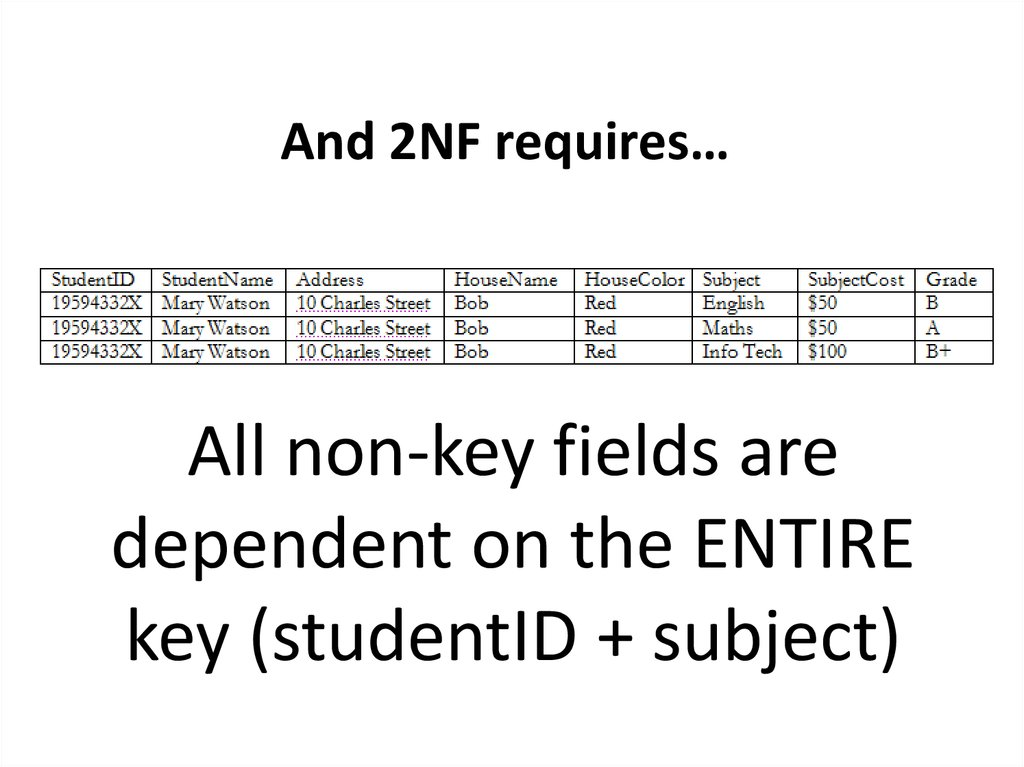 And 2NF requires…