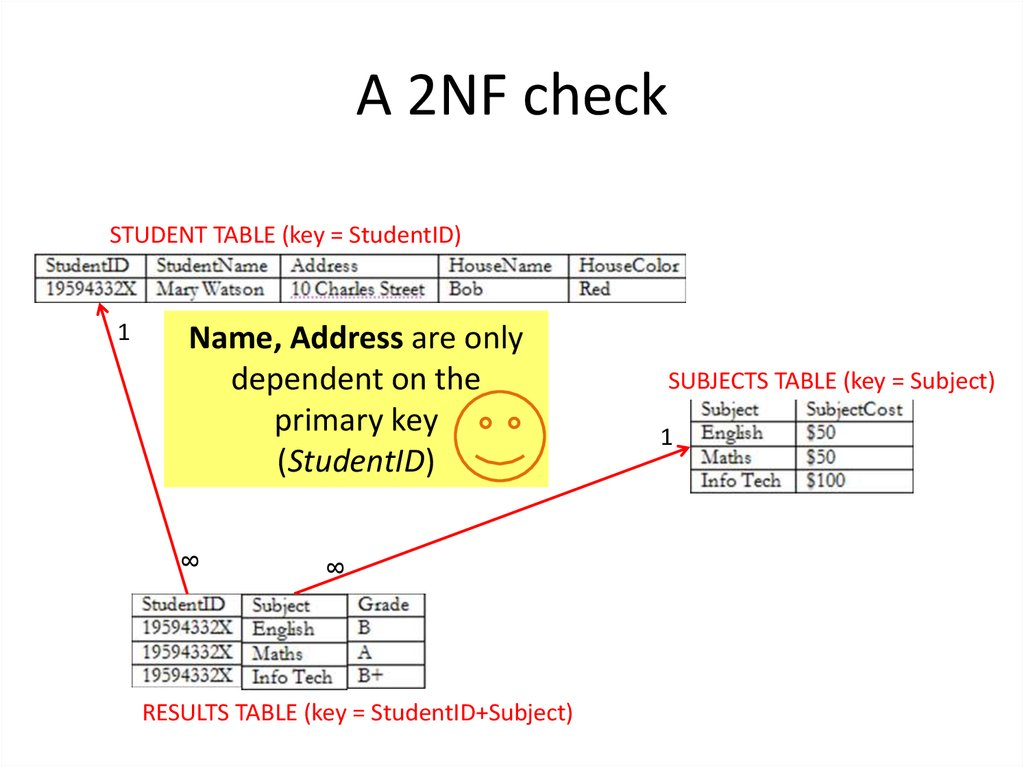 A 2NF check