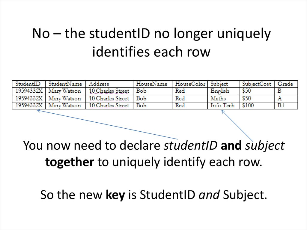 No – the studentID no longer uniquely identifies each row