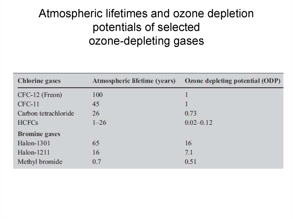 Atmospheric lifetimes and ozone depletion potentials of selected ozone-depleting gases