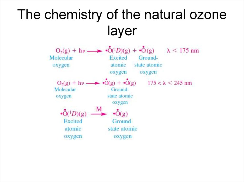 The chemistry of the natural ozone layer