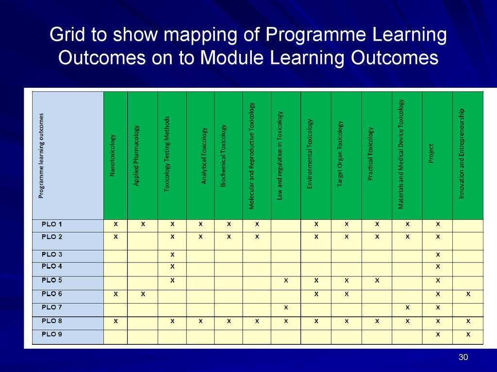 Grid to show mapping of Programme Learning Outcomes on to Module Learning Outcomes