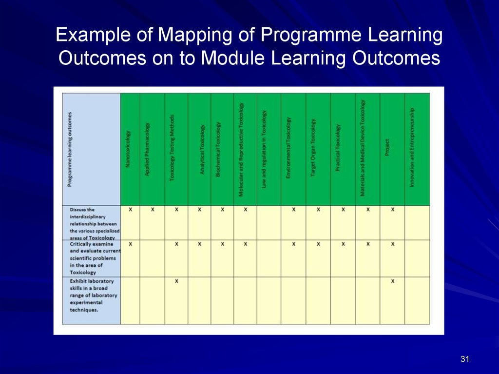 Example of Mapping of Programme Learning Outcomes on to Module Learning Outcomes