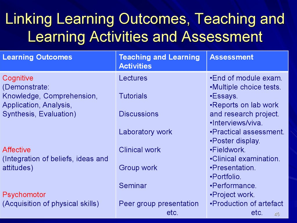Linking Learning Outcomes, Teaching and Learning Activities and Assessment