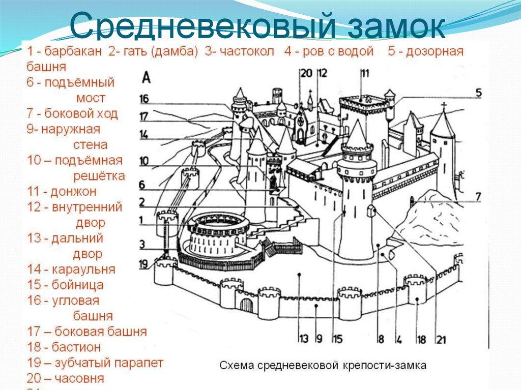богатейшая схема средневекового замка картинки обе