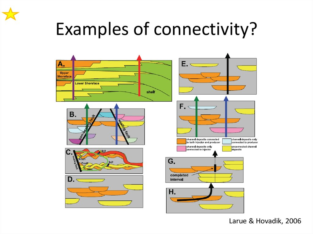 What is connectivity?