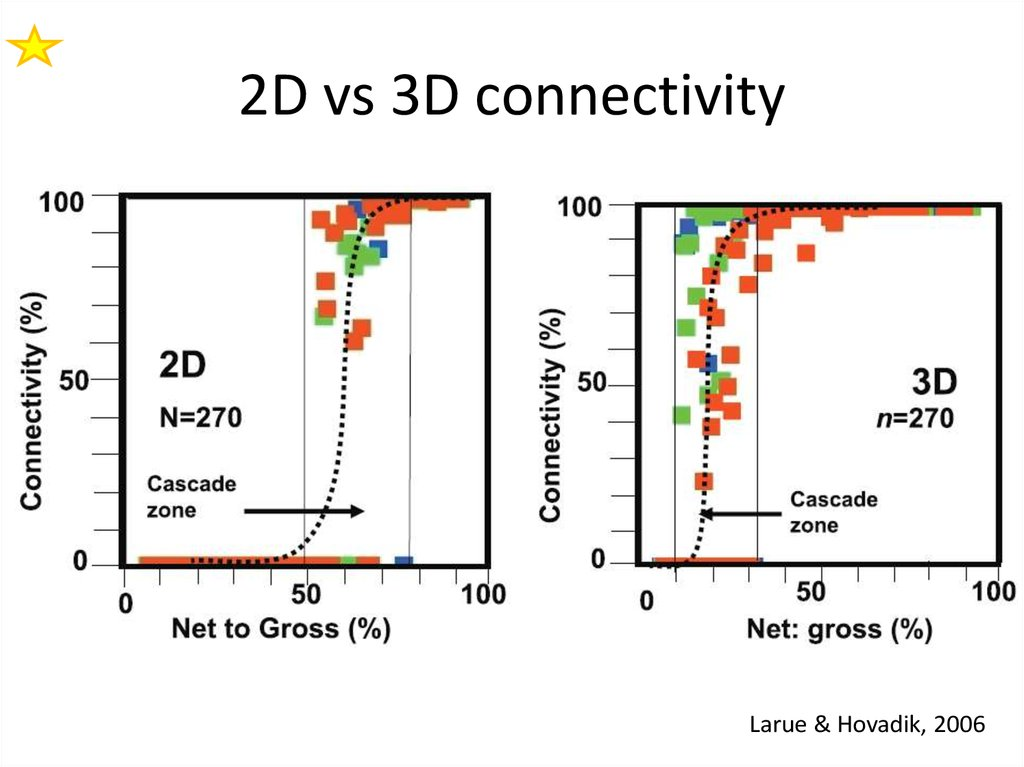 3D percolation connectivity