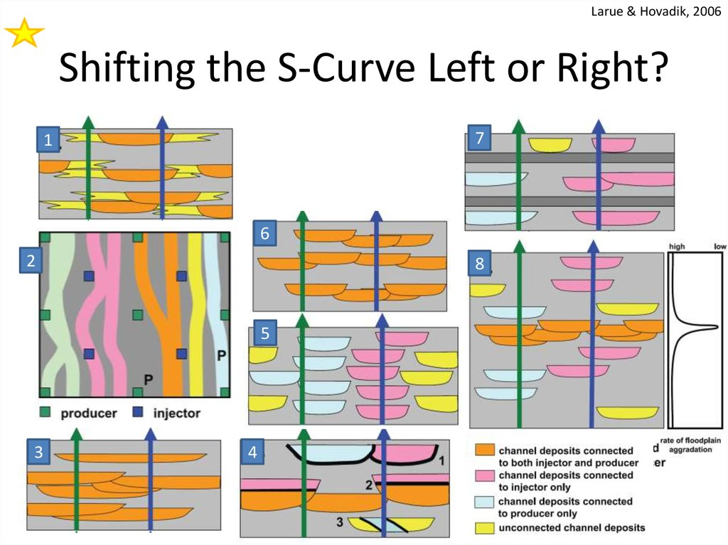 Shifting the S-Curve